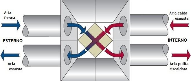 Ventilazione meccanica controllata - Impianto di ventilazione forzata bagno cieco ...